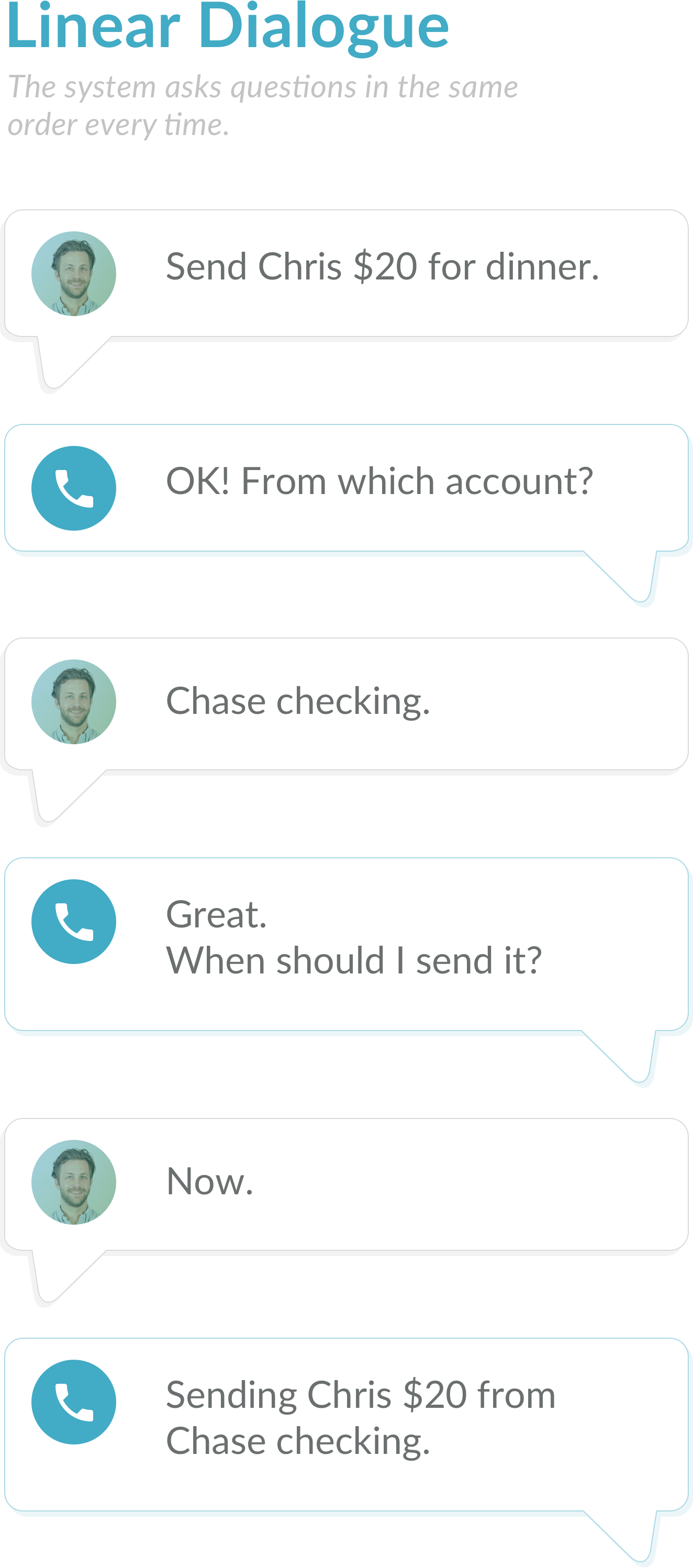 Chatbots vs. IVR